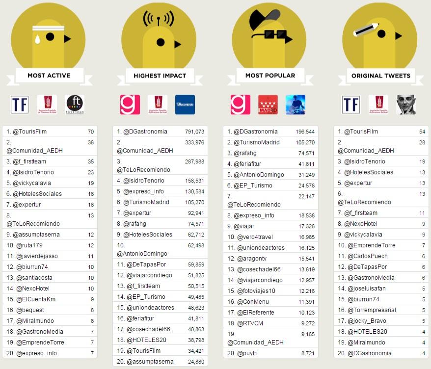 ranking tuiteros tourisfilm2014